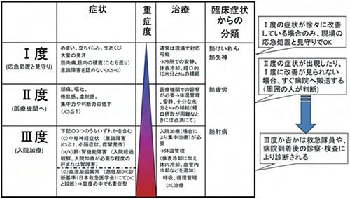 表2 熱中症予防のための運動指針(日本体育協会HPより引用)