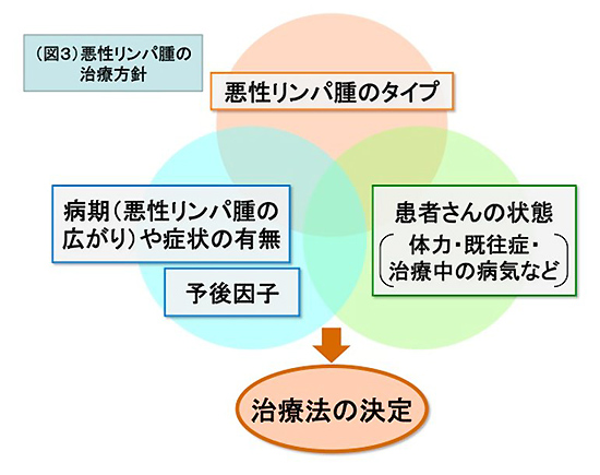 図3 悪性リンパ腫の治療方針