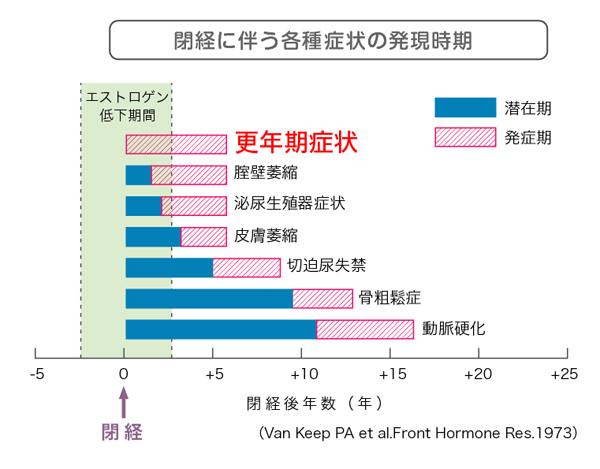 閉経に伴う各種症状の発現時期