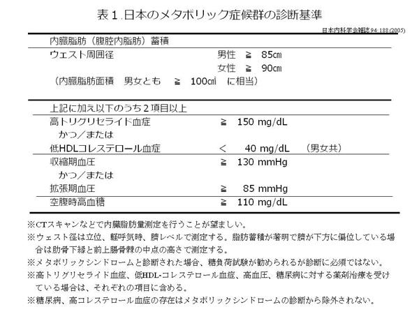 表1 日本のメタボリック症候群の診断基準