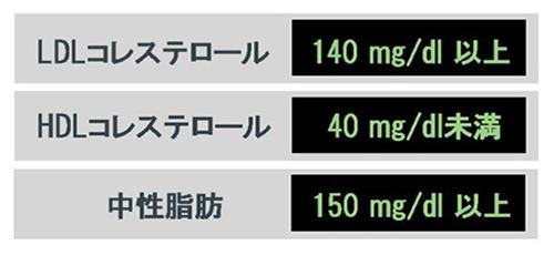 脂質代謝異常症の診断基準(動脈硬化性疾患予防ガイドライン2017年版. 日本動脈硬化学会より)