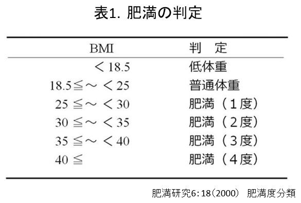 表1 肥満の判定