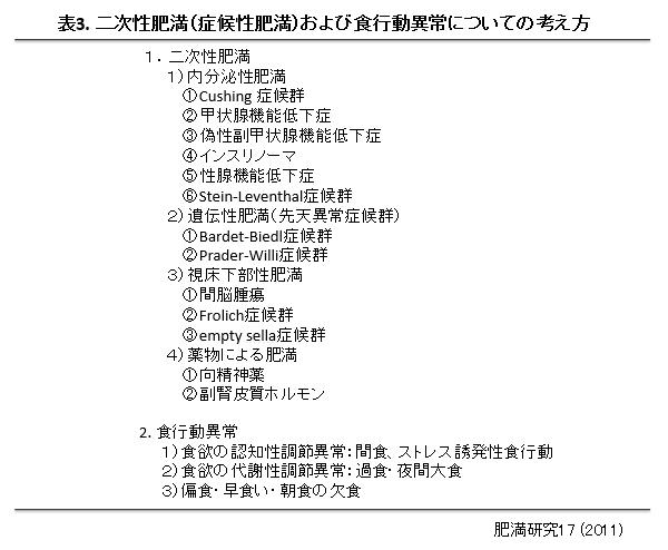 表3 成因による肥満の分類