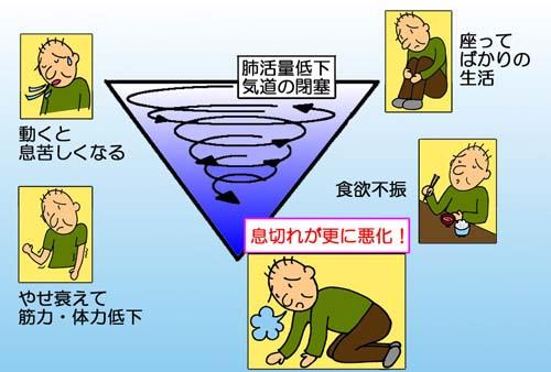 図1.息切れの悪循環
