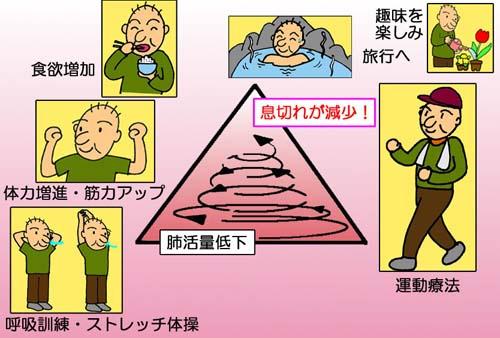 図2.リハビリテーションの効果