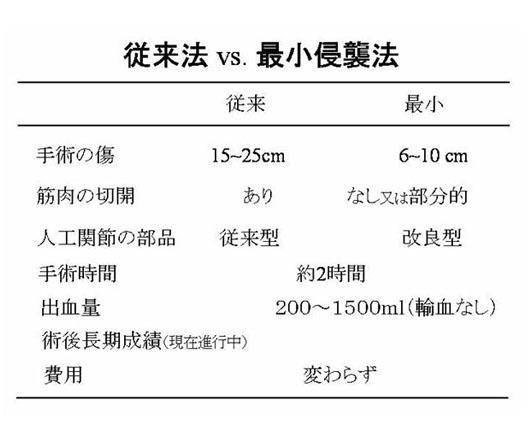 表1.最小侵襲法と従来法との比較
