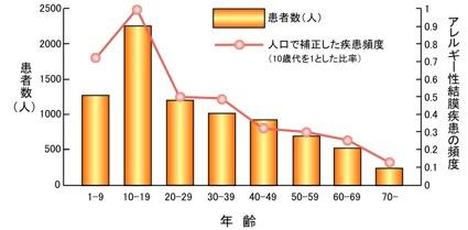 図1. アレルギー性結膜炎の年齢分布(文献1を一部見やすいように改変)