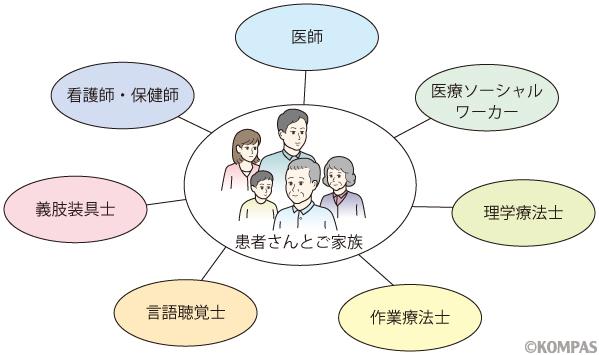 図2. リハビリ医療のチーム