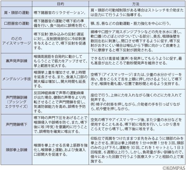 表2 主な間接(基礎)訓練の目的と方法