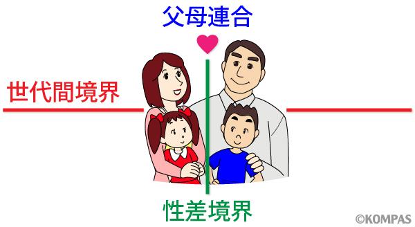 図1 家族機能評価