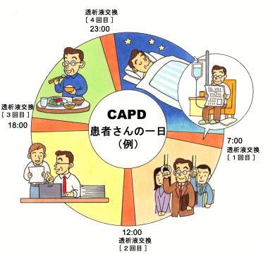 図2.CAPD患者さんの一日(例)