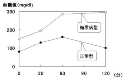 図1.健常者および糖尿病患者における経口ブドウ糖負荷試験による血糖値の変化