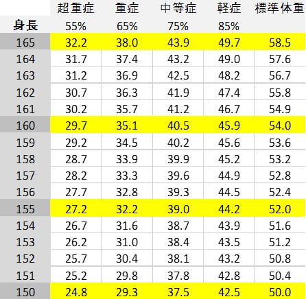 平田法と体重早見表