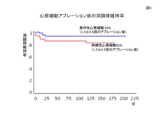 図3. 慶應病院での治療成績