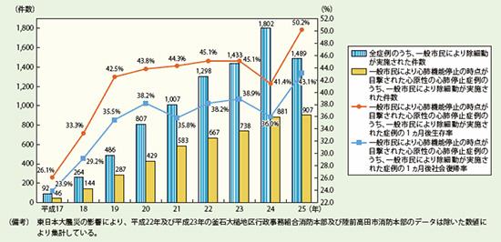 図3.市民によるAED実施件数と一ヶ月後の生存率、社会復帰率(総務省消防庁)