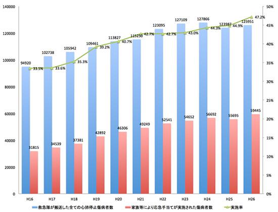 図4.救急隊が搬送した心肺停止と、発見者が応急手当を行った件数および割合(総務省消防庁のデータをもとにグラフを作成)