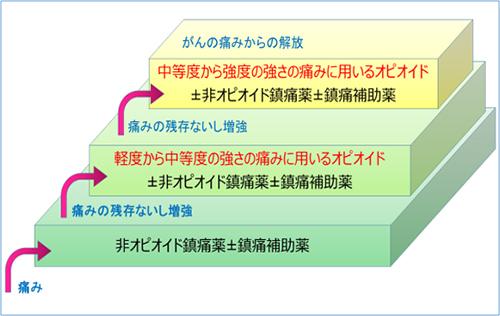 図1.三段階除痛ラダー:痛みの強さによる鎮痛薬の選択・鎮痛薬の段階的な使用法