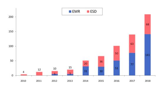 当部門での十二指腸内視鏡治療の件数の推移