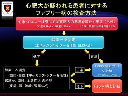 図7. 心肥大が疑われる患者のファブリー病のスクリーニング