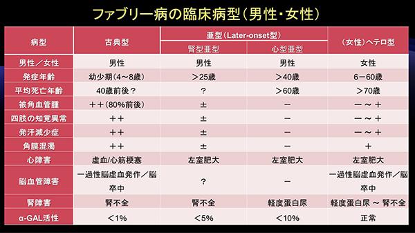 表1. ファブリー病の分類