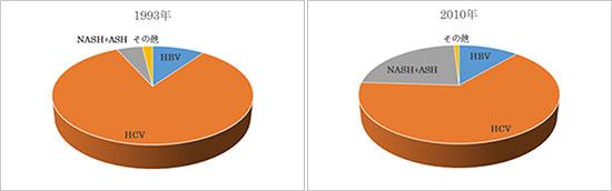 図1.肝臓がん患者における背景疾患