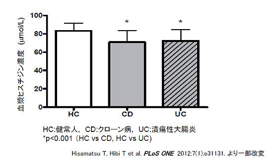 図1 炎症性腸疾患患者では血漿ヒスチジン濃度が低下している