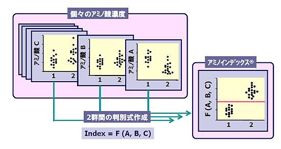 図2 アミノインデックス®の概念