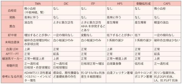 表1.TMAとの鑑別が必要な病態