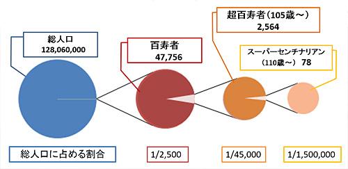図1. 百寿者、超百寿者の総人口に対する割合(2010年国勢調査)