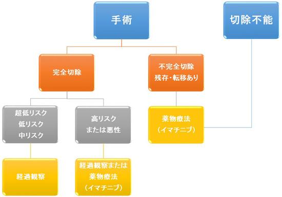 図6.GISTの治療戦略