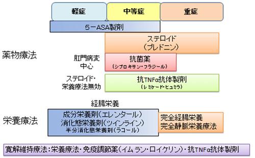 図2.クローン病の内科治療