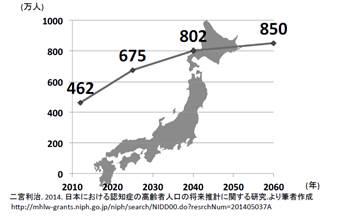 図1.日本における認知症者数の推移(2012-2060)
