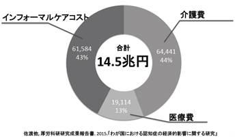 図2.社会的コストにおける各費用の構成(単位:億円)