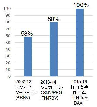 図5.肝移植後C型肝炎に対するウイルス駆除率(SVR率)の変遷