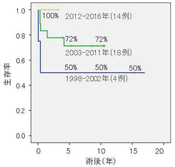 図6.成人血液型不適合生体肝移植生存率の変遷
