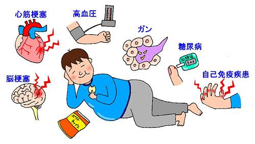 図1.肥満を危険因子としたさまざまな疾患