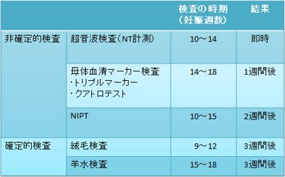 表1.出生前診断の種類