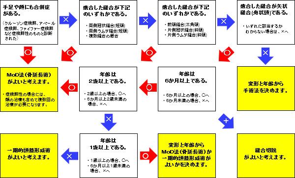 図1.治療法決定までのながれ