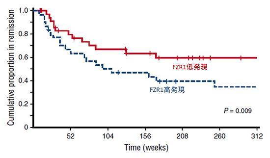 図2.B-ALL患者由来の白血病細胞のタンパクアレイ及び臨床データを用いた解析 (寛解維持期間)