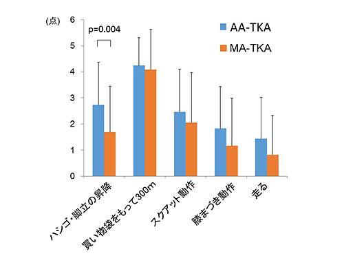 図4.TKA手術法における各応用動作の達成度