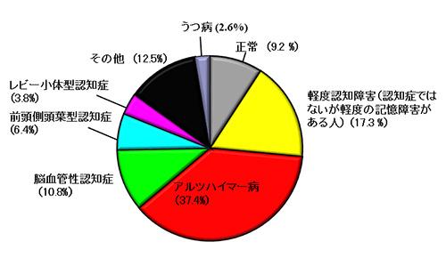 図2.メモリークリニック受診患者さんの病気の内訳