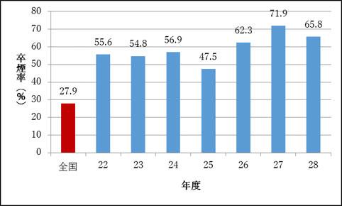 図1.禁煙外来の卒煙率の経年変化(平成22~28年度)