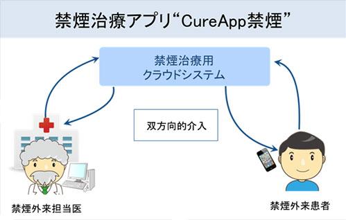 図2.禁煙治療アプリ