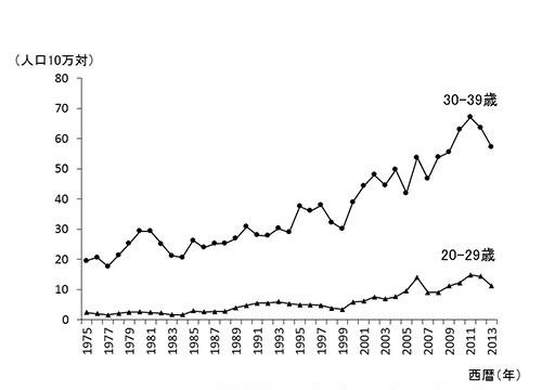 図2.子宮頸がんの全国推定罹患率の推移(20歳代および30歳代)