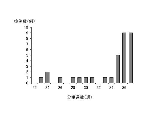図6.広汎性子宮頸部摘出術後妊娠33例の分娩週数の分布