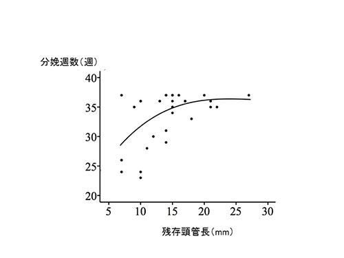 図7.広汎性子宮頸部摘出術における残存頸管長と分娩週数の関係