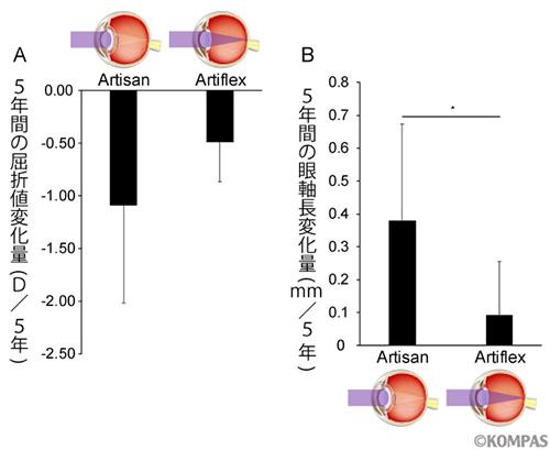 図3. 術後5年間の近視進行の2群比較