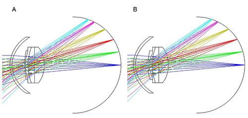 図4. モデル眼を用いた軸外収差シミュレーション結果