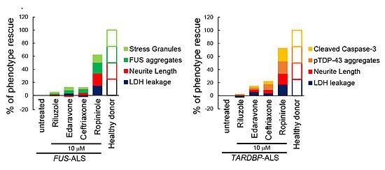図3. ROPIの既存の既存の抗ALS薬に対する優位性