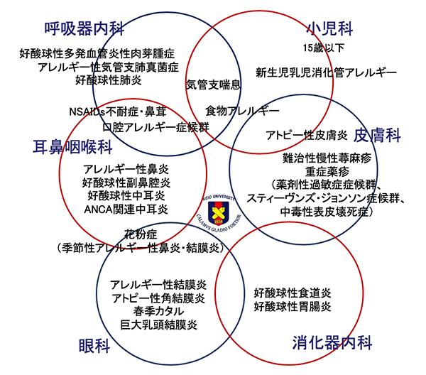 図1. 慶應アレルギーセンターの診療体制
